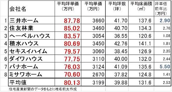 2013坪単価.jpg