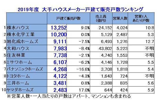 2019販売戸数ランキング.jpg
