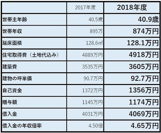注文住宅購入者の平均像2018.JPG